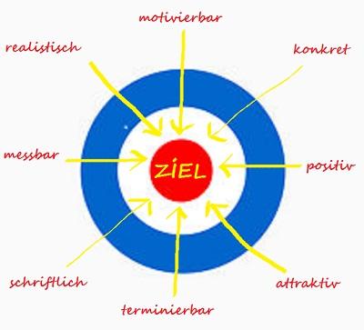 Ziele - Zielscheibe: blau, weiß, rot.