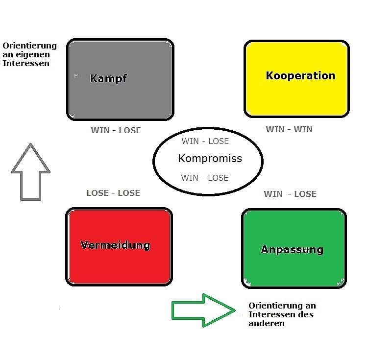 Kommunikation | 5 Konflikttypen